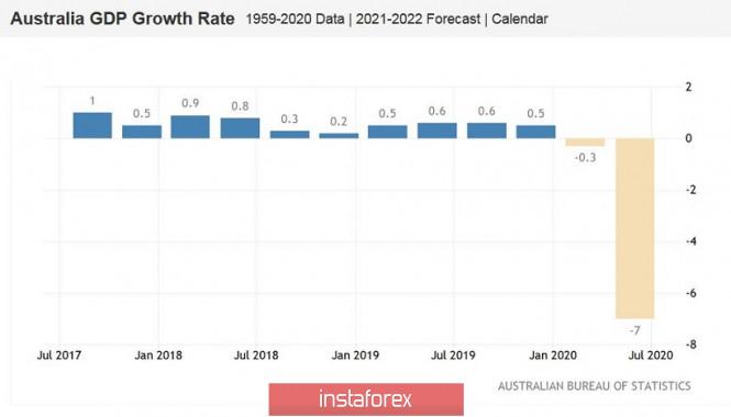 analytics5f4f31253a400 - AUD/USD. Австралийская экономика разочаровала, но «оззи» сдержал удар