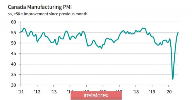 analytics5f4f416e7c744 - Уверенный рост производственного ISM снижает вероятность ультрамягкого исхода ближайшего заседания FOMC. Обзор USD, CAD,