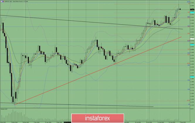 analytics5f4f41f04f3a5 - Индикаторный анализ. Дневной обзор на 2 сентября 2020 по валютной паре GBP/USD