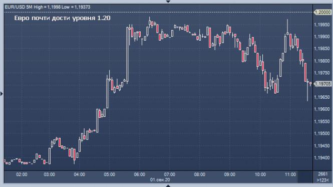 analytics5f4f4bdec645d - EUR/USD: камень преткновения – отметка 1,2000