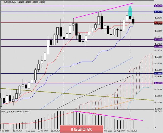 analytics5f4f4e8509af6 - Анализ и прогноз по EUR/USD на 2 сентября 2020 года