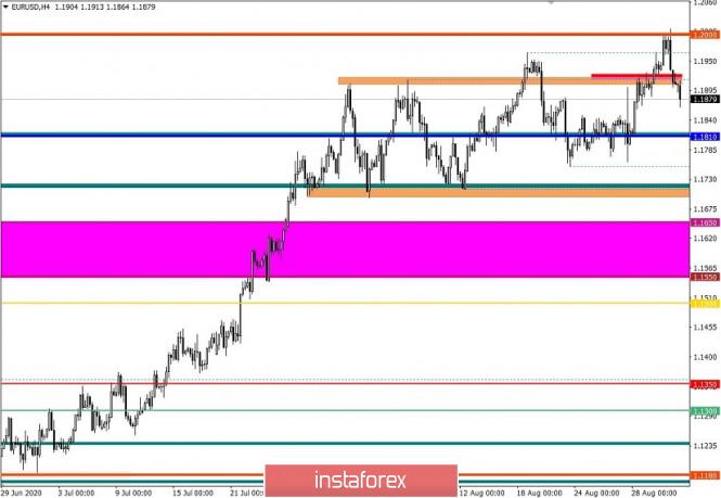analytics5f4f4ec9d9c24 - Торговые рекомендации по валютной паре EURUSD – расстановка торговых ордеров (2 сентября)