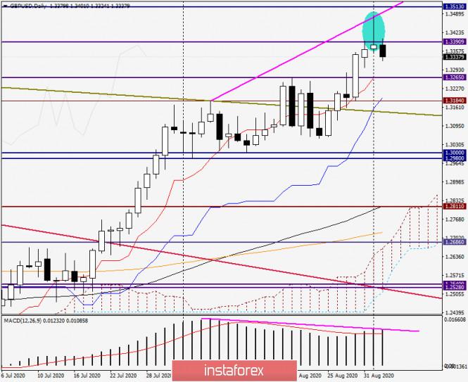 analytics5f4f58bc5765e - Анализ и прогноз по GBP/USD на 2 сентября 2020 года