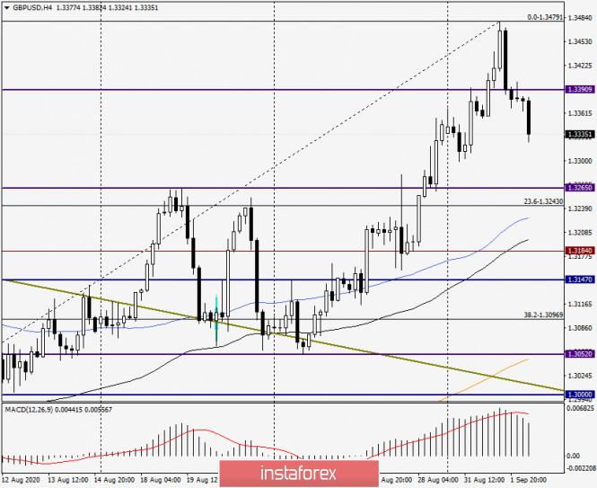 analytics5f4f58d3ba381 - Анализ и прогноз по GBP/USD на 2 сентября 2020 года