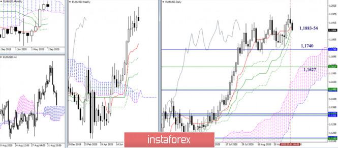 analytics5f4f5f7f40621 - EUR/USD и GBP/USD 2 сентября – рекомендации технического анализа