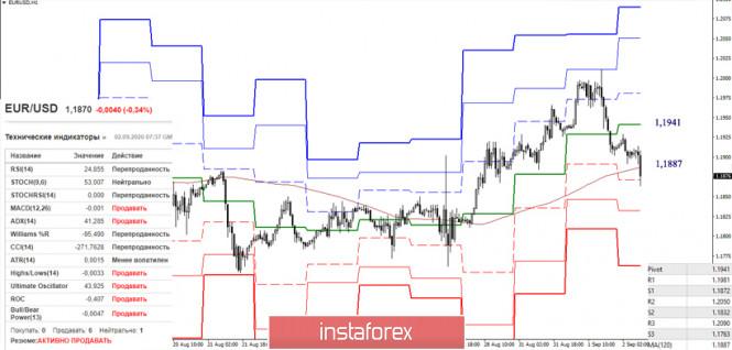 analytics5f4f5f89b638a - EUR/USD и GBP/USD 2 сентября – рекомендации технического анализа