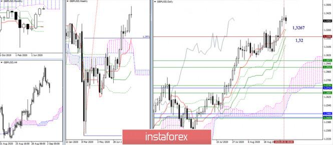 analytics5f4f5f95d173a - EUR/USD и GBP/USD 2 сентября – рекомендации технического анализа