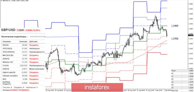 analytics5f4f5fa2bd3f5 - EUR/USD и GBP/USD 2 сентября – рекомендации технического анализа
