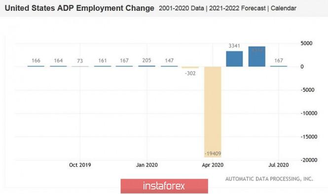 analytics5f4f65c2274ca - EUR/USD. Коррекция в разгаре: индекс ISM оказал поддержку доллару. Впереди – отчёт ADP