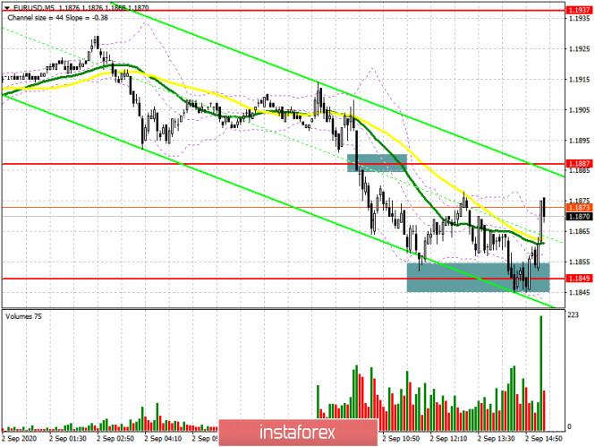 analytics5f4f947e51a56 - EUR/USD: план на американскую сессию 2 сентября (разбор утренних сделок). Медведи продолжают давить на европейскую валюту.