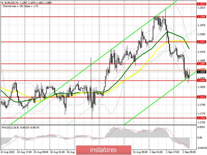 analytics5f4f948650db7 - EUR/USD: план на американскую сессию 2 сентября (разбор утренних сделок). Медведи продолжают давить на европейскую валюту.