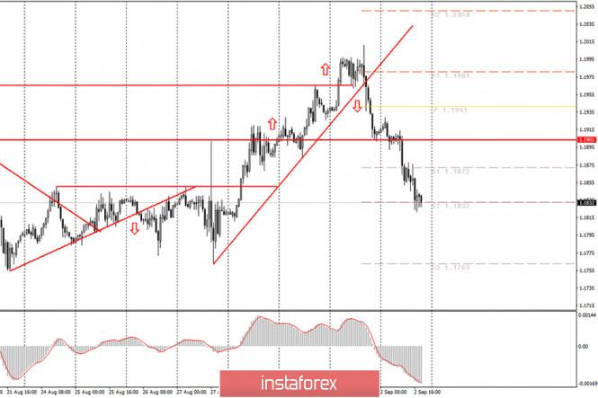 analytics5f4fccfed1f0b - Аналитика и торговые сигналы для начинающих. Как торговать валютную пару EUR/USD 3 сентября? Анализ сделок среды. Подготовка