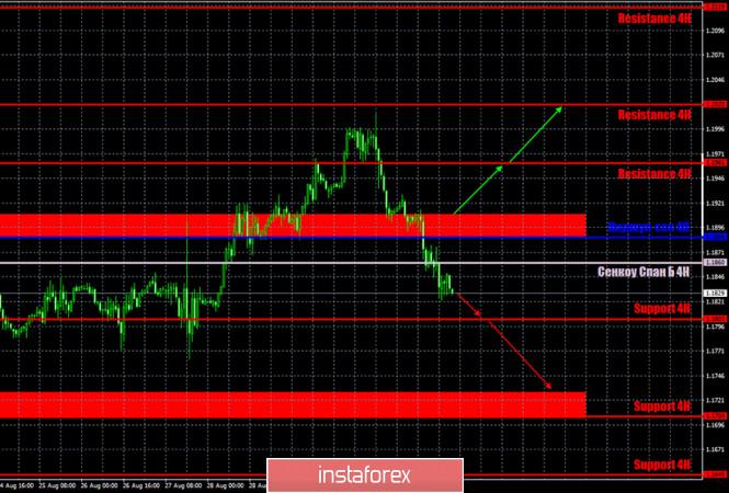 analytics5f50330c6f4b4 - Горящий прогноз и торговые сигналы по паре EUR/USD на 3 сентября. Отчет Commitments of Traders. Доллар США растет, но статистика