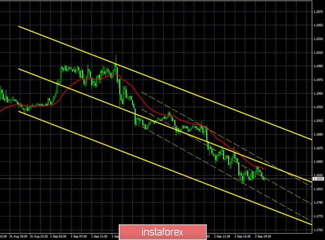 analytics5f5033194d1ce - Горящий прогноз и торговые сигналы по паре EUR/USD на 3 сентября. Отчет Commitments of Traders. Доллар США растет, но статистика