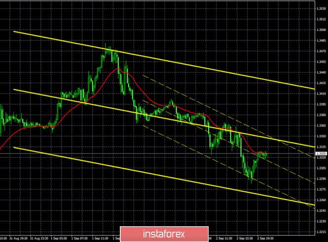 analytics5f50335bf0f22 - Горящий прогноз и торговые сигналы по паре GBP/USD на 3 сентября. Отчет Commitments of traders. Новое выступление Эндрю Бейли.