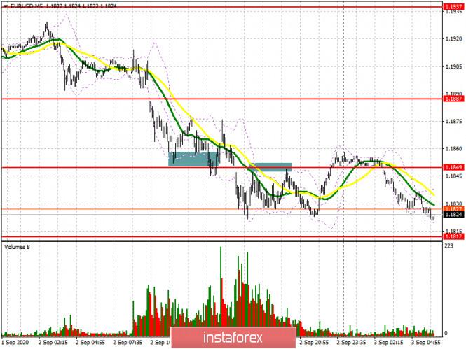 analytics5f506e4dbf5a2 - EUR/USD: план на европейскую сессию 3 сентября (разбор вчерашних сделок). Плохая статистика продолжает давить на евро. Медведи
