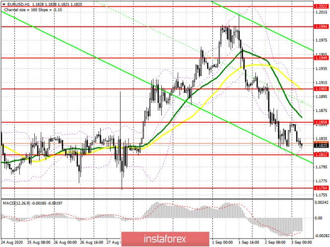 analytics5f506e58a0ca9 - EUR/USD: план на европейскую сессию 3 сентября (разбор вчерашних сделок). Плохая статистика продолжает давить на евро. Медведи