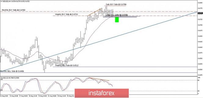 NZD/USD Price Movement On Sept 03, 2020.