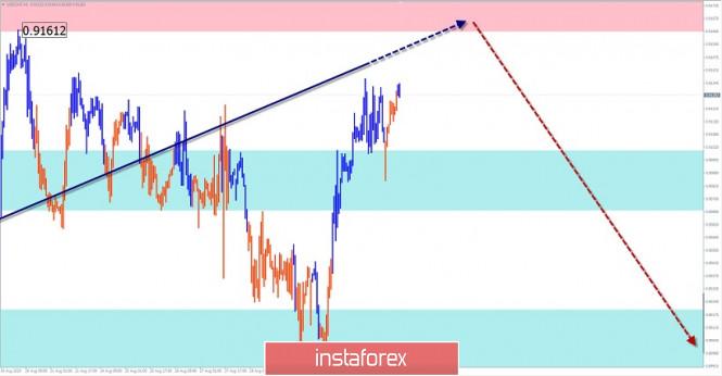 analytics5f508ac6af66e - Упрощенный волновой анализ и прогноз GBP/USD, AUD/USD, USD/CHF на 3 сентября