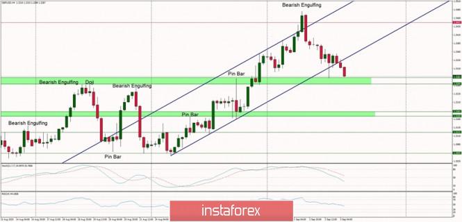 Technical Analysis of GBP/USD for September 3, 2020