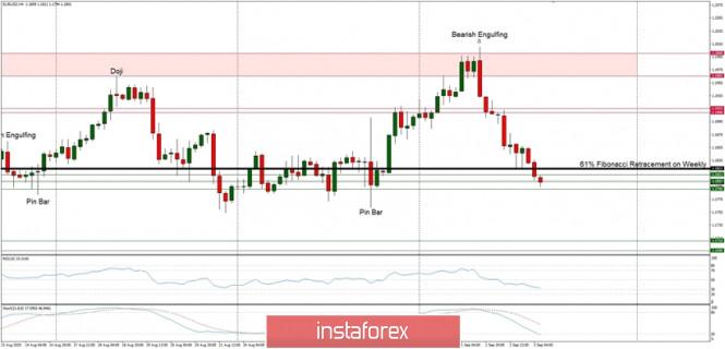 Technical Analysis of EUR/USD for September 3, 2020