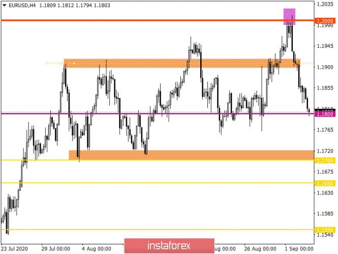 analytics5f508e43bdddc - Горящий прогноз по EUR/USD на 03.09.2020 и торговая рекомендация