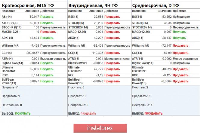 analytics5f50a7fcd726c - Торговые рекомендации по валютной паре EURUSD – расстановка торговых ордеров (3 сентября)