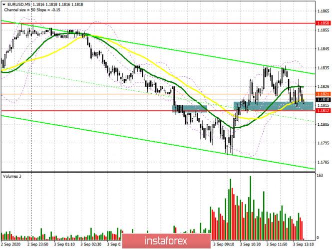 analytics5f50cd99d6d5f - EUR/USD: план на американскую сессию 3 сентября (разбор утренних сделок). Медведям не удалось забрать уровень 1.1812. Быки