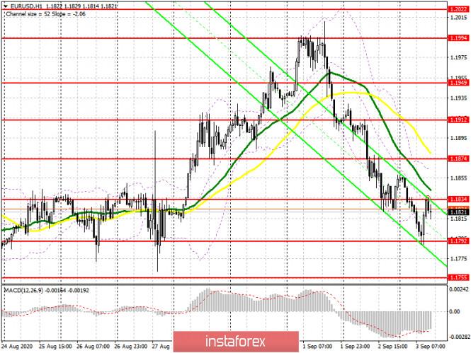 analytics5f50cda060f80 - EUR/USD: план на американскую сессию 3 сентября (разбор утренних сделок). Медведям не удалось забрать уровень 1.1812. Быки