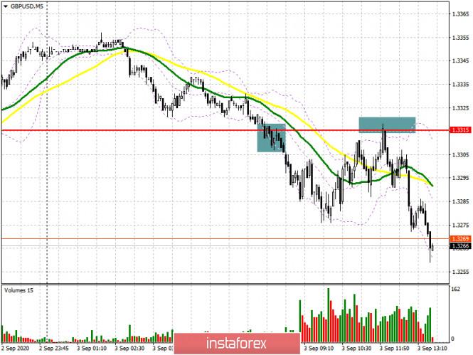 analytics5f50cdde0531e - GBP/USD: план на американскую сессию 3 сентября (разбор утренних сделок). Фунт продолжает падение согласно утреннему сценарию.