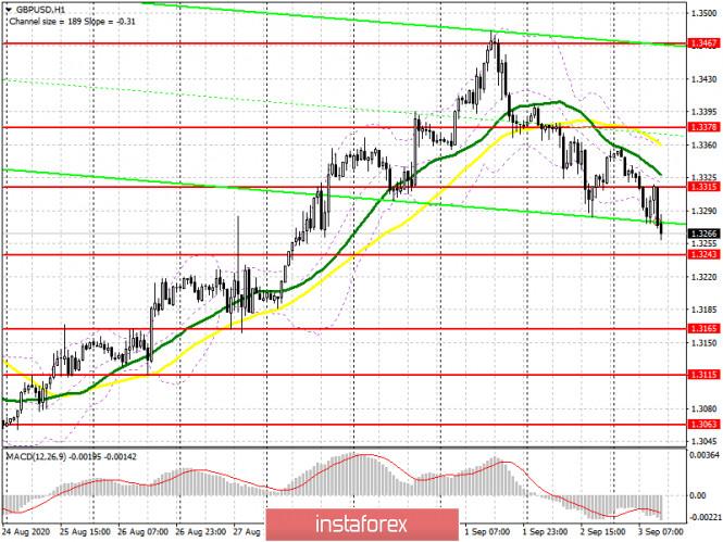 analytics5f50cde4b5021 - GBP/USD: план на американскую сессию 3 сентября (разбор утренних сделок). Фунт продолжает падение согласно утреннему сценарию.