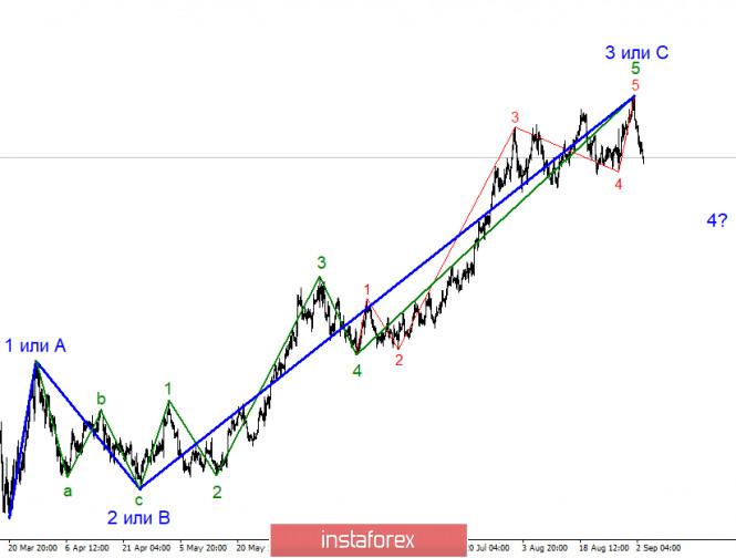 analytics5f50daa881e44 - Анализ EUR/USD 3 сентября. Рынки не обратили внимания на статистику и торгуют в соответствии с волновой разметкой инструмента