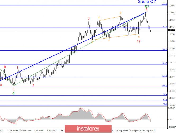 analytics5f50dab123c12 - Анализ EUR/USD 3 сентября. Рынки не обратили внимания на статистику и торгуют в соответствии с волновой разметкой инструмента