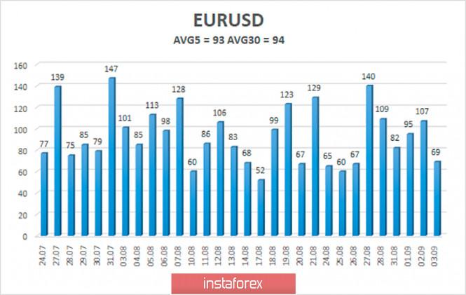 analytics5f518528ddc05 - Обзор пары EUR/USD. 4 сентября. Последние месяцы Дональда Трамп проходят без улучшения ситуации в Америке. Доллар может возобновить