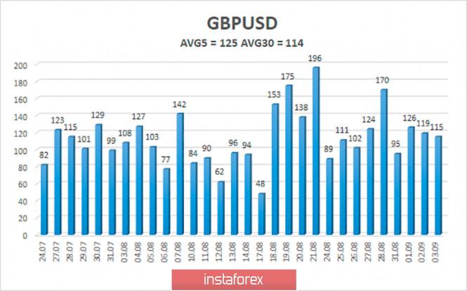 analytics5f518566d00fb - Обзор пары GBP/USD. 4 сентября. Брюссель и Лондон объявили о новом провале в переговорах по сделке. Прогресса нет. Мишель