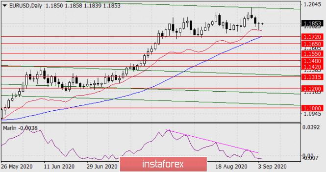 analytics5f51a9f955d29 - Прогноз по EUR/USD на 4 сентября 2020 года