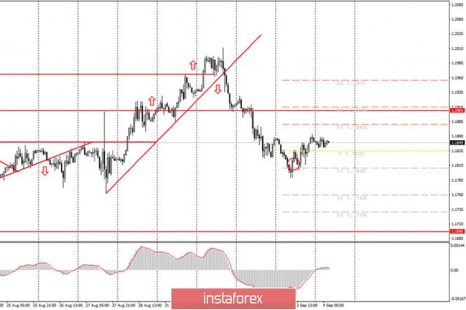 analytics5f51d52b56666 - Аналитика и торговые сигналы для начинающих. Как торговать валютную пару EUR/USD 4 сентября? План по открытию и закрытию