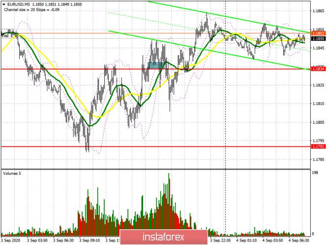 analytics5f51dbb7c888e - EUR/USD: план на европейскую сессию 4 сентября (разбор вчерашних сделок). Медведи выдохлись. Ждем отчет Non Farm Employment