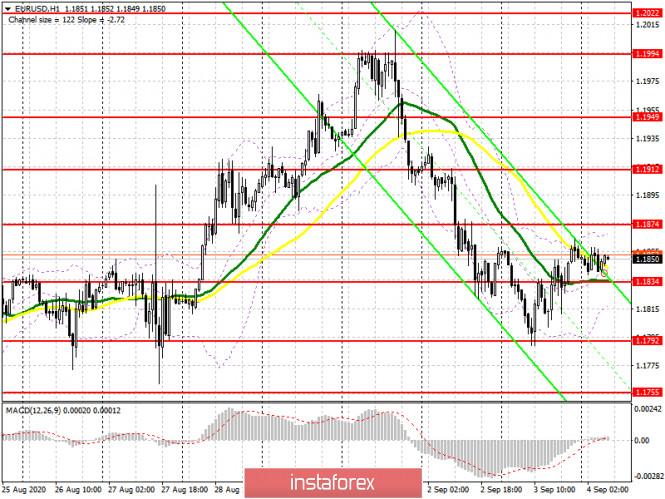 analytics5f51dbbe9d2be - EUR/USD: план на европейскую сессию 4 сентября (разбор вчерашних сделок). Медведи выдохлись. Ждем отчет Non Farm Employment