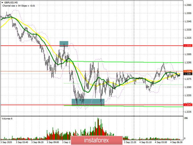 analytics5f51de0407448 - GBP/USD: план на европейскую сессию 4 сентября (разбор вчерашних сделок). Разворотная модель «голова-плечи» разыграна. Commitment