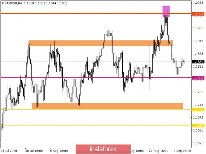 analytics5f51e5cd74272 - Горящий прогноз по EUR/USD на 04.09.2020 и торговая рекомендация