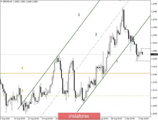 analytics5f51e6bd1be3f - Простые и понятные торговые рекомендации по валютным парам EURUSD и GBPUSD – 04.09.20