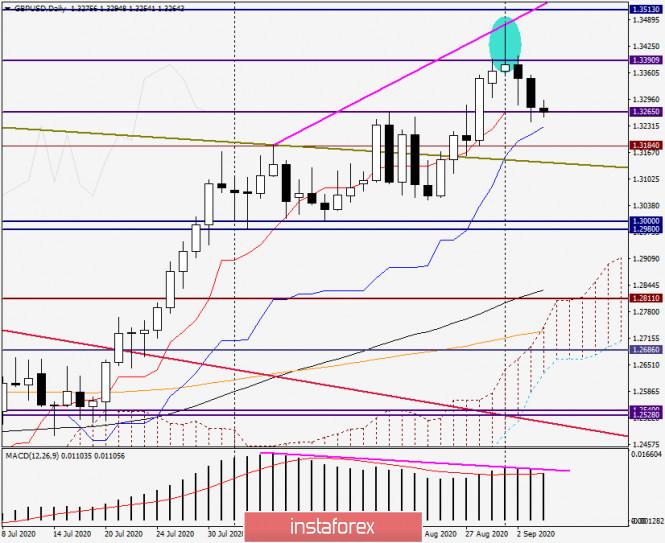 analytics5f51e7c7cd08e - Анализ и прогноз по GBP/USD на 4 сентября 2020 года