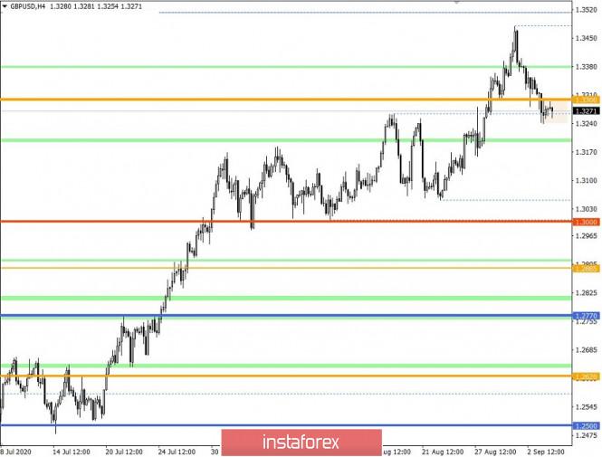 analytics5f51ea1112494 - Торговые рекомендации по валютной паре GBPUSD – перспективы дальнейшего движения
