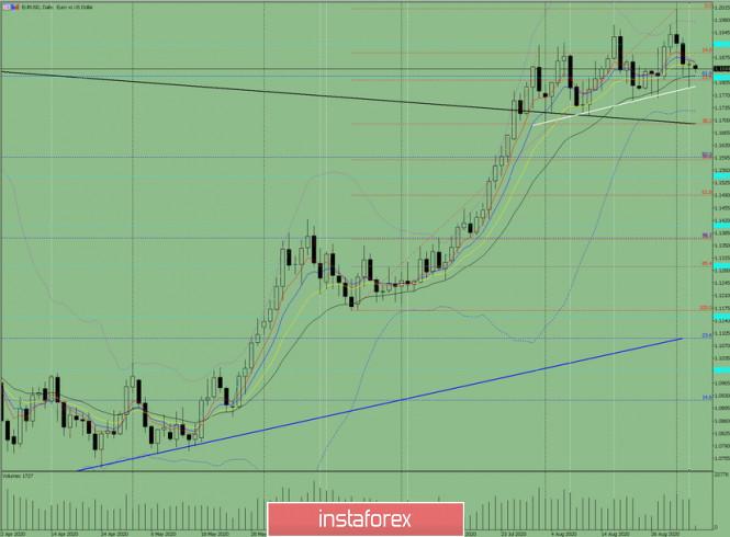 analytics5f51ea9c5efa1 - Индикаторный анализ. Дневной обзор на 4 сентября 2020 по валютной паре EUR/USD