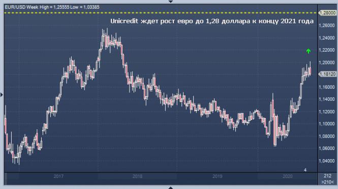analytics5f51eac5c3154 - EUR/USD: доллар отправил евро в нокаут?