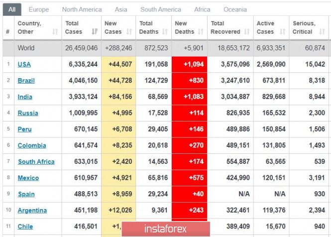 analytics5f51ec340341b - Торговый план 04.09.2020. EURUSD. Covid19. Рынок США - первое сильное падение