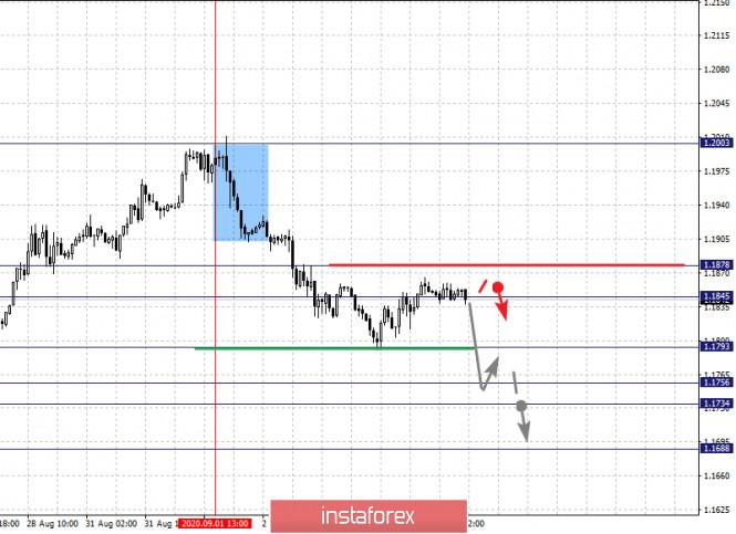 analytics5f51edc97bdd0 - Фрактальный анализ по основным валютным парам на 4 сентября