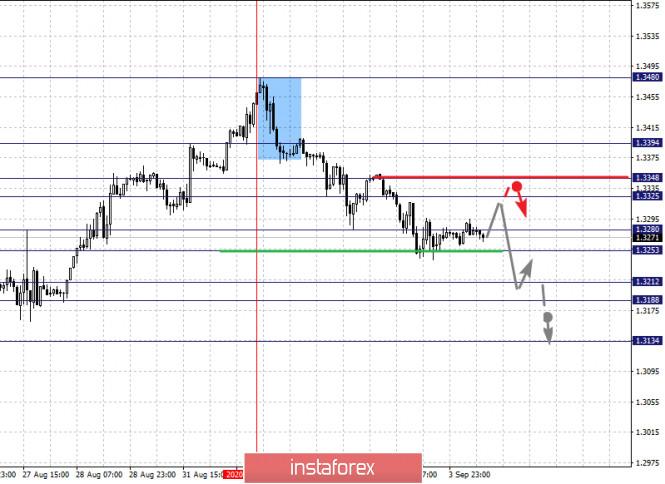 analytics5f51edd4c8680 - Фрактальный анализ по основным валютным парам на 4 сентября