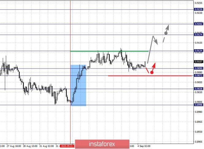 analytics5f51ede1cb667 - Фрактальный анализ по основным валютным парам на 4 сентября